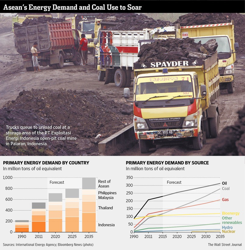 Asean energy demand and coal Use to Soar